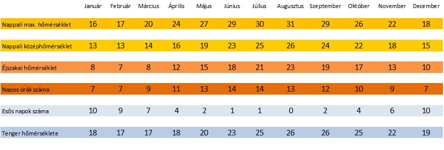 Ciprus hőmérsékleti és időjárási statisztika | Cyprus weather
